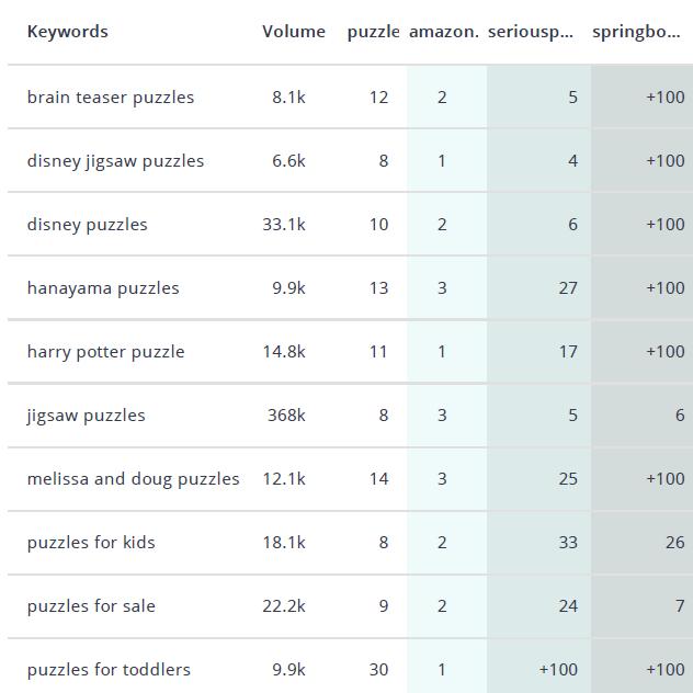 woo keywords versus compettioon